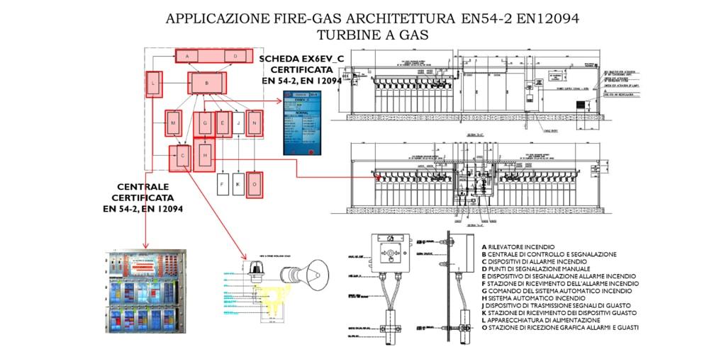 fire extinguishing systems Sv sistemi di sicurezza